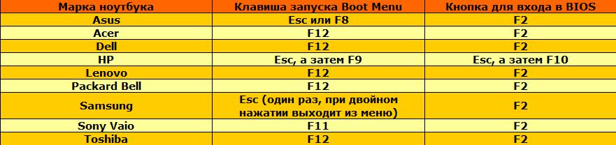 Клавиша Boot Menu для ноутбуков