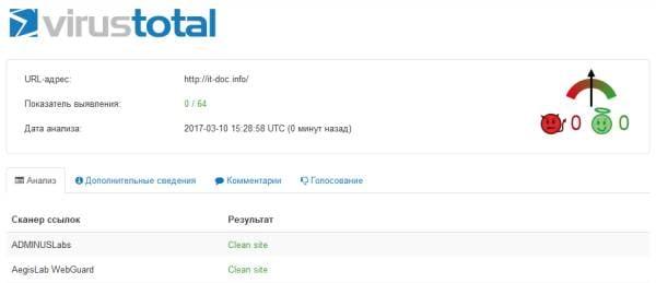 Отчёт проверки VurusTotal