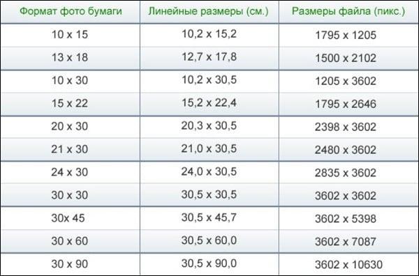 Таблицы форматов фото