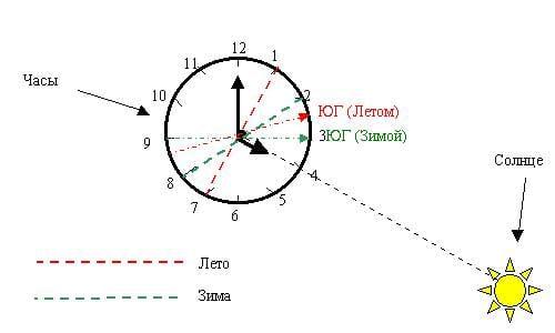 Определите, где находится юг, с помощью часов