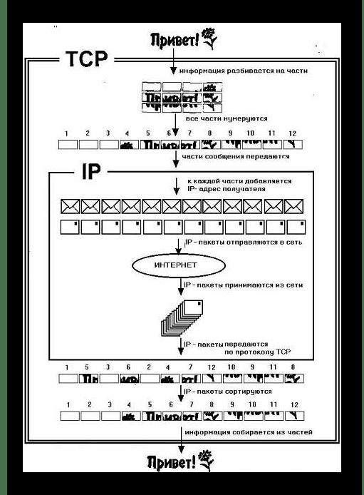 Упрощенная схема передачи информации по протоколу IP стека TCP/IP