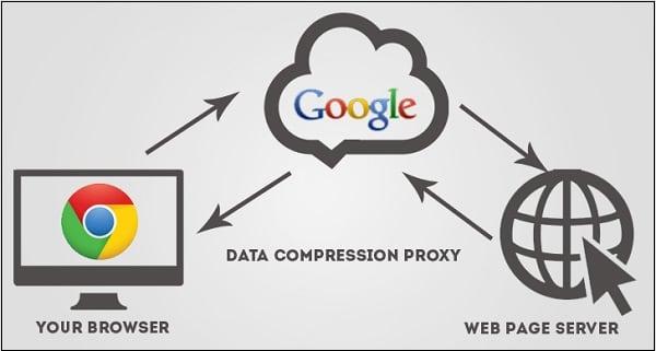 Схема работы Data Saver