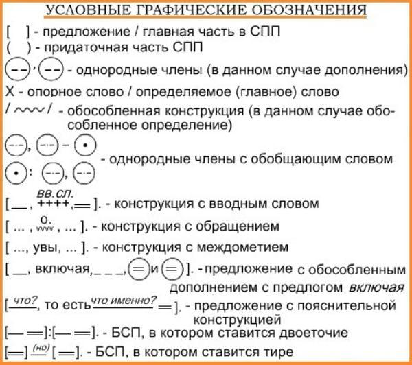 Таблица с кратким перечнем условных обозначений, применяемых для составления графических схем