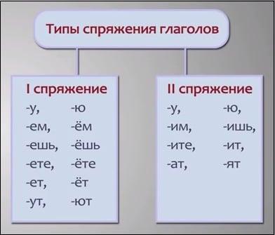 Типы спряжения глаголов