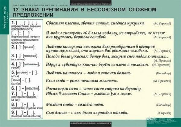 Схема бессоюзных сложных предложений с различными знаками препинания