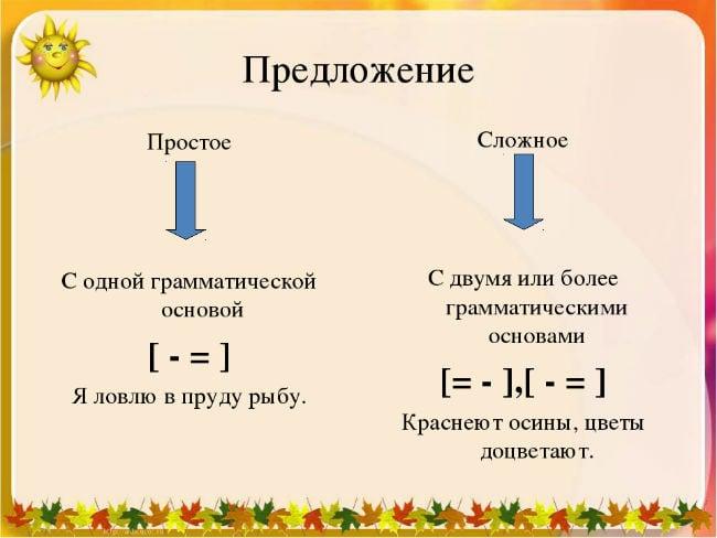 Таблица, позволяющая определить, простым или сложным является рассматриваемое предложение