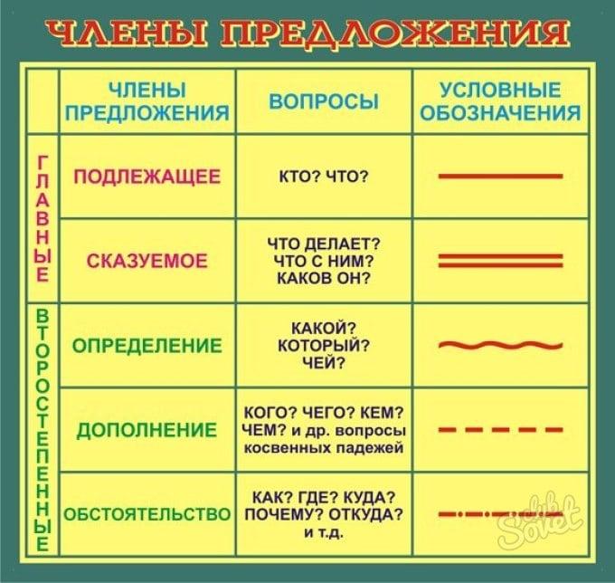 Таблица с членами предложения, вопросами к ним и условными обозначениями