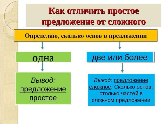 Табличка, помогающая определить по количеству основ число частей в сложном предложении