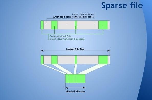 Структура файла Sparse