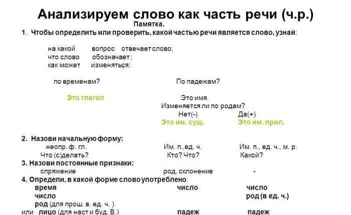 Таблица анализа слова