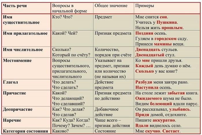 Таблица частей речи с вопросами и примерами