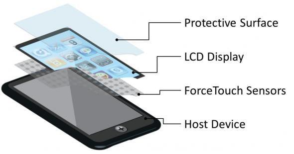Устройство сенсора на планшете