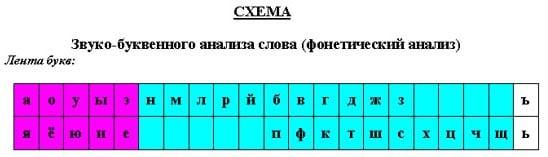 Буквы, стоящие в определенном порядке, который помогает правильно сделать фонетический анализ слова