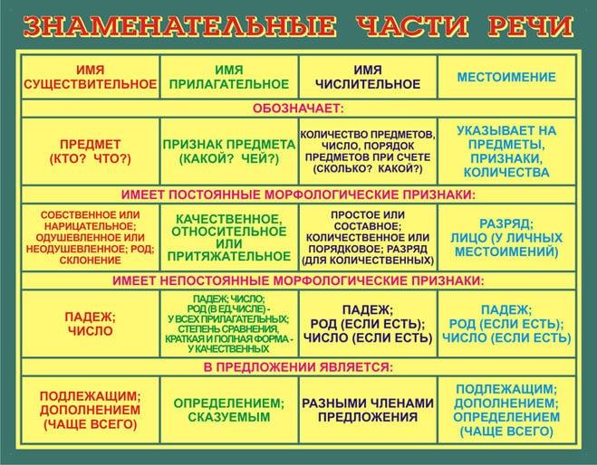 Таблица знаменательных частей речи