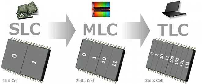 Значения памяти SSD-диска