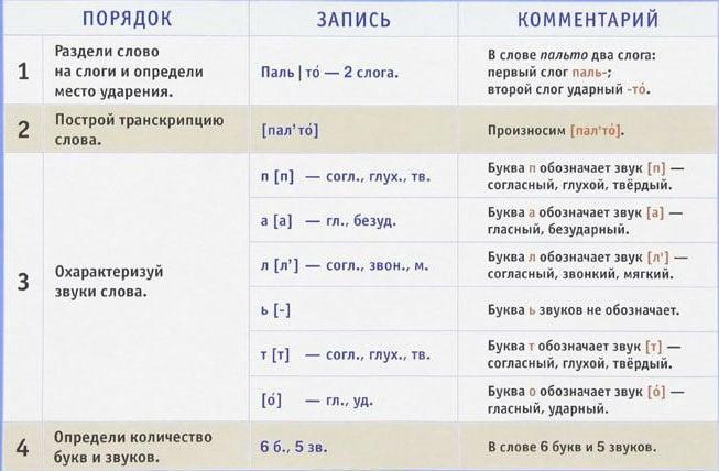 Схема, подробно описывающая звукобуквенная разборка