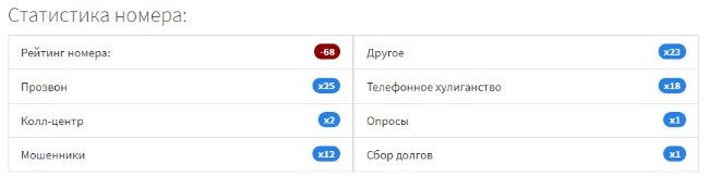 Рейтинг номера и категория звонка по голосам пользователей