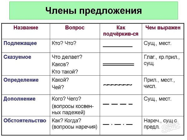 Таблица членов предложения