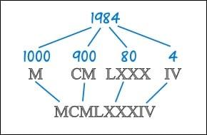 Число 1984 записанное римскими цифрами