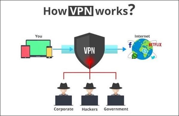 Изображение как работает VPN