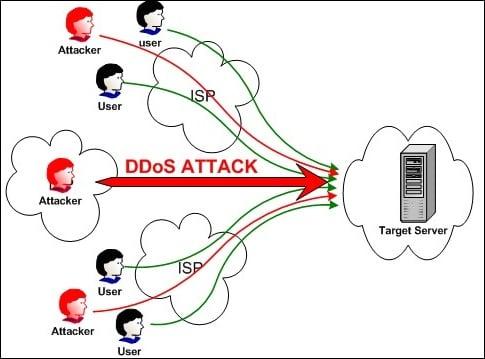 В случае целенаправленной ДДОС-атаки сервер может выдавать ошибку 503