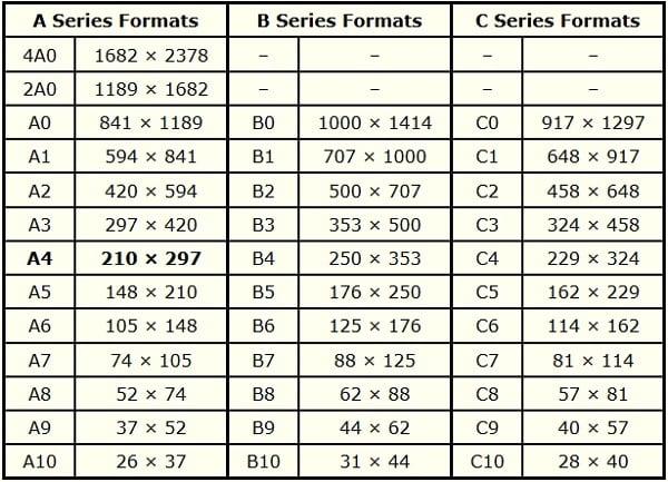Размеры форматов А, B, C в мм