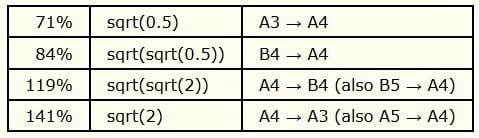 Коэффициенты ряда копировальных аппаратов