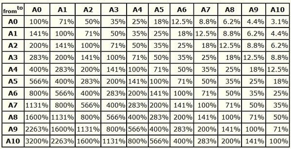 Таблица коэффициентов соотношения форматов