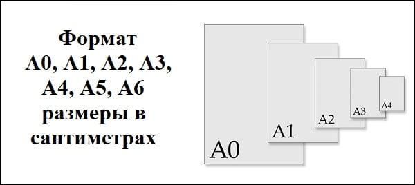 Разбираем размеры в сантиметрах форматов А0, А1, А2, А3, А4, А5, А6 и особенности применения данных форматов
