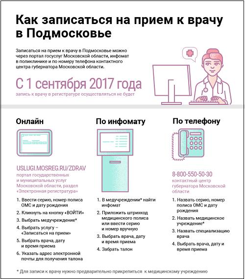 Три способа записи к врачу в Московской области