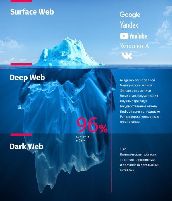 Иллюстрация удельной части Internet и Darknet