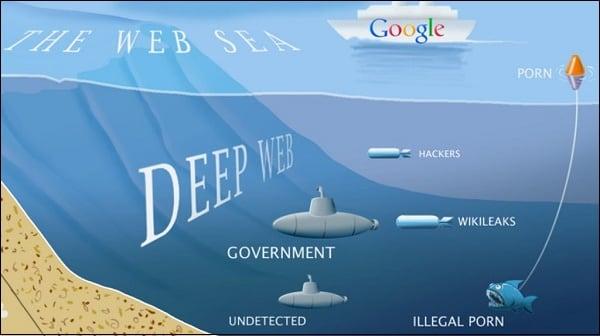 Иллюстрация Surface web и Deep Web