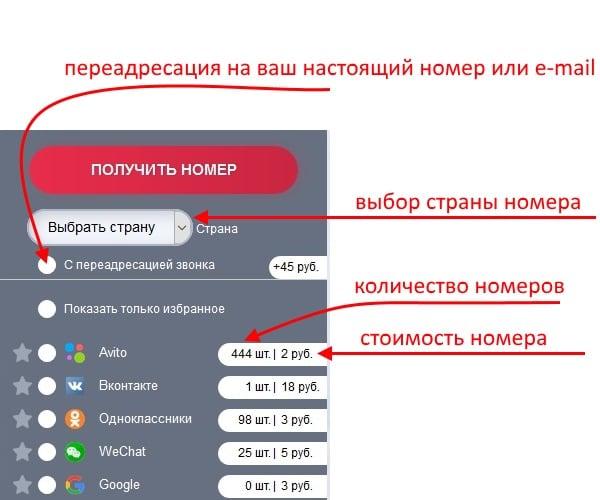 Сервисы аренды виртуального номера