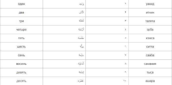 Таблица с названиями цифр