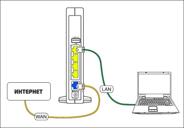 Схема подключения ПК к роутеру