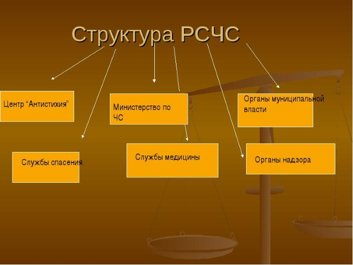 Схема структуры РСЧС