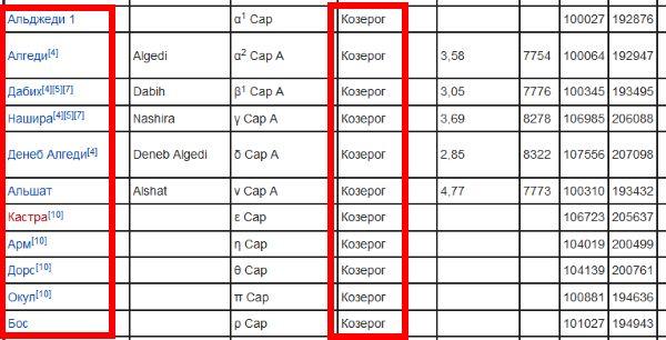Таблица с именами звёзд