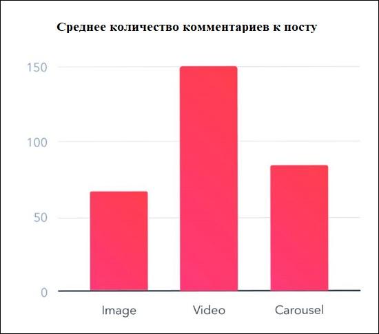 Количество комментариев к посту Инстаграм