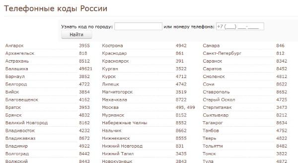 Телефонные коды городов