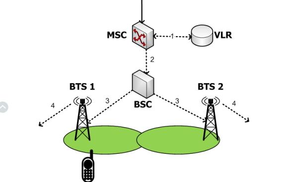 Схема прохода сигнала