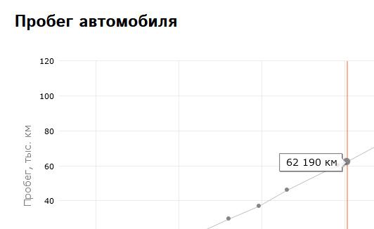 Таблица эксплуатации