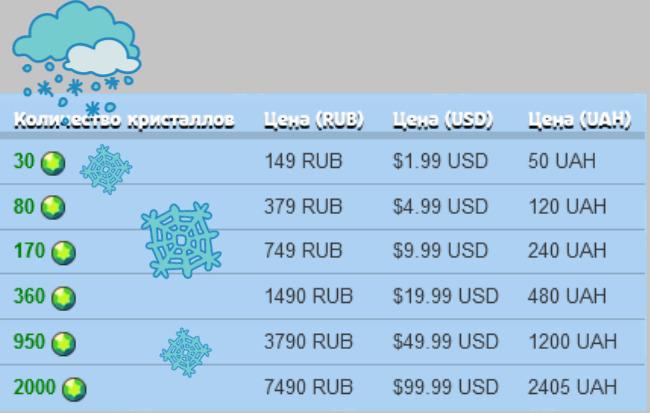 Курс внутриигровой валюты