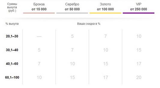 Таблица накопительных скидок