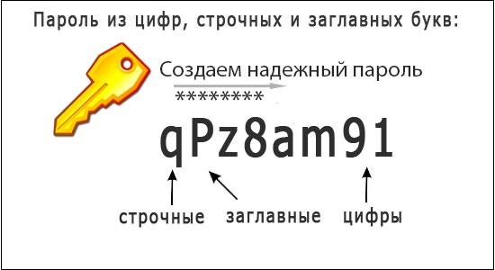 Иллюстрация правильного пароля