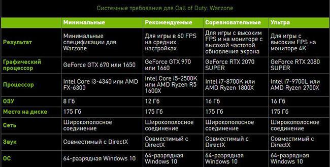 Системные требования и вес Call of Duty: Warzone