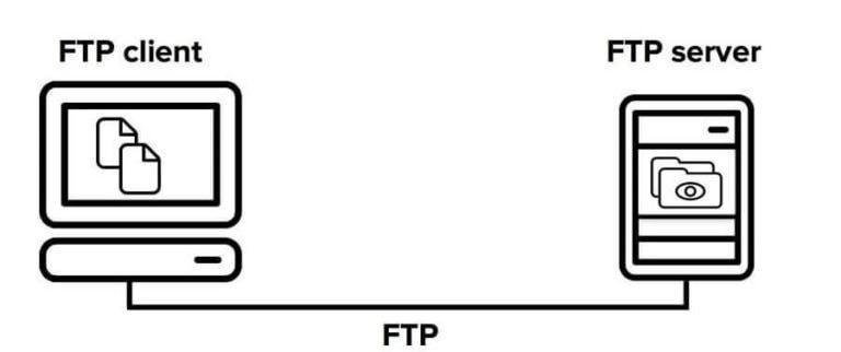ФТП клиент и сервер