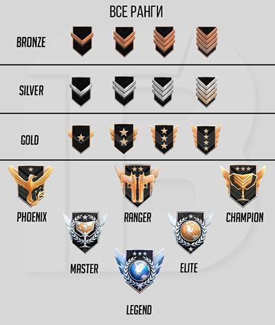 Все ранги звания в Стандофф 2