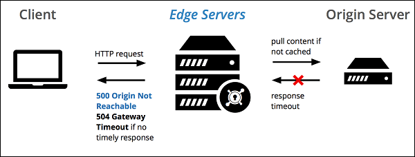 Отсутствие своевременного ответа от нужного сервера становится причиной возникновения ошибки 504