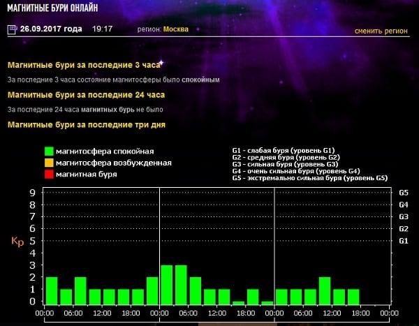 Просмотреть наличие магнитных бурь можно на сайте tesis.lebedev.ru