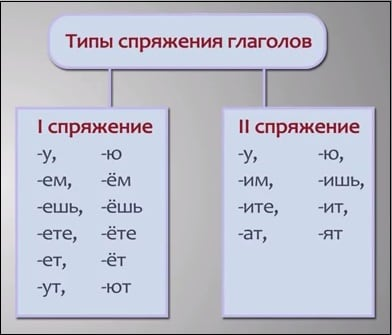Типы спряжения глаголов в зависимости от окончания